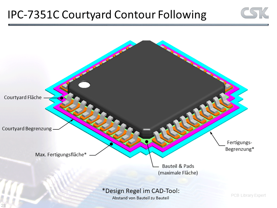 ipc standard pcb library expert courtyard contour following