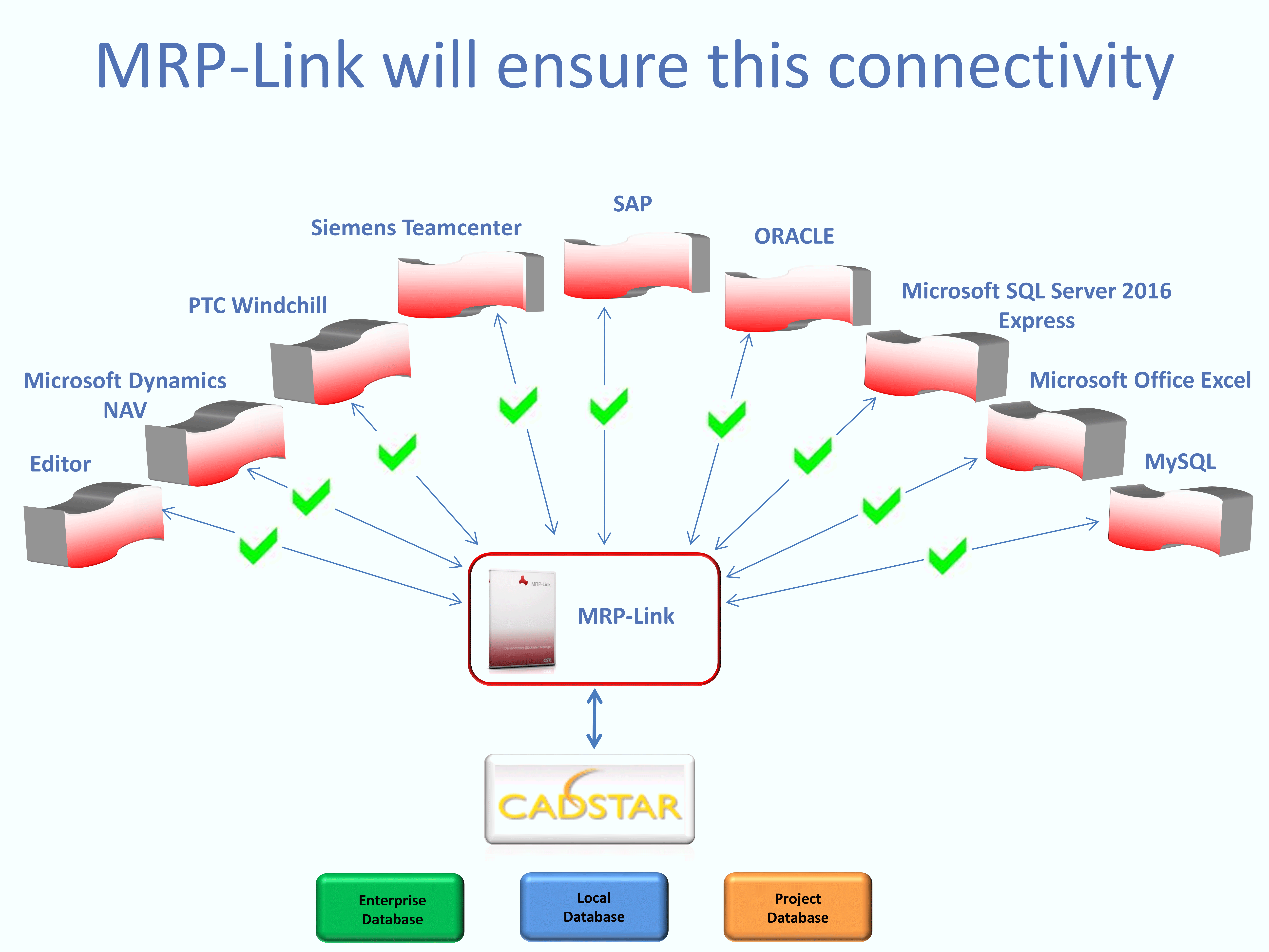 plm  erp  mrp  link  Primary  Source  Connectivity